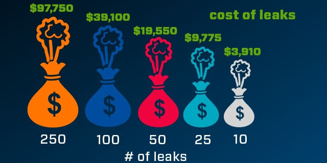 cost of leaks compressed gas